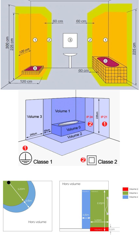 Boite Dcl Salle De Bain ~ les normes projet salle de bain am nagement et r novation d